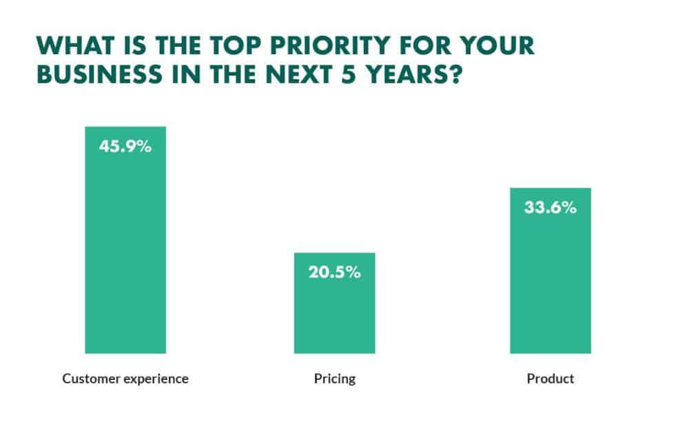 Ποσοστό εταιρειών που στοχεύουν στην εμπειρία του πελάτη